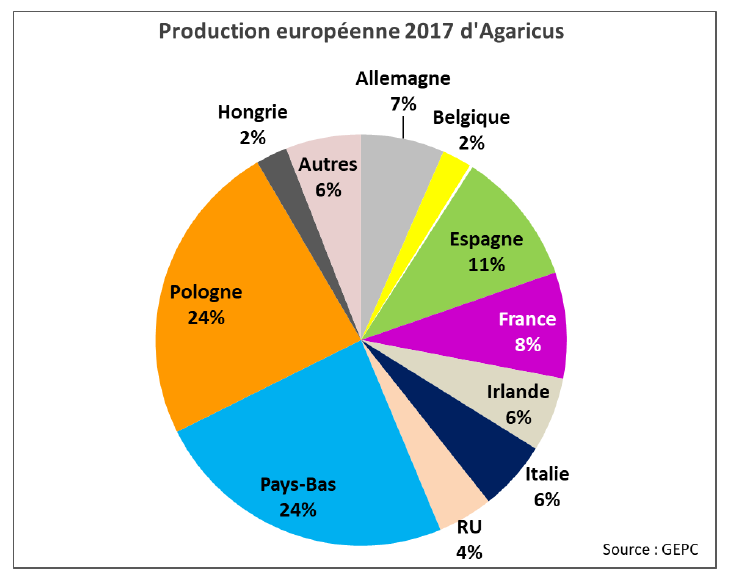 EU production 2016